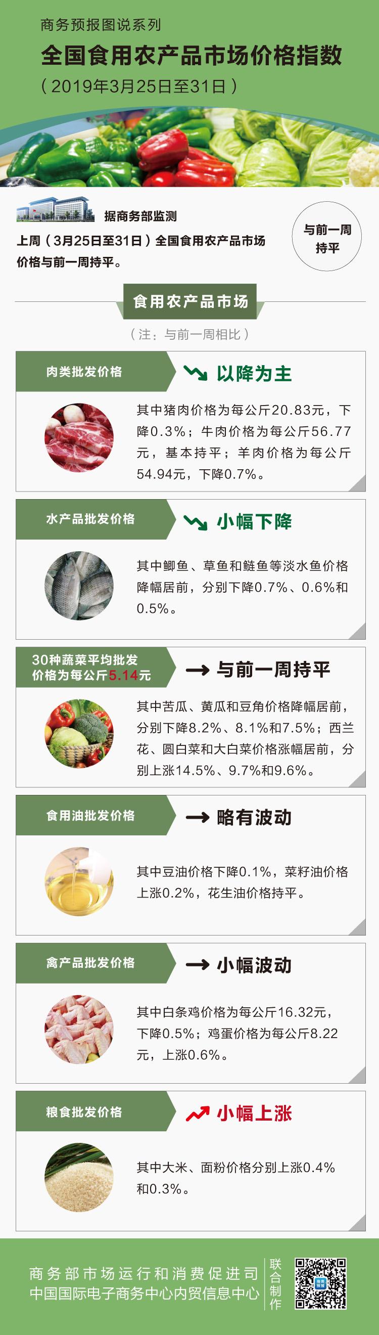 3月第五周食用农产品价格止涨回稳 苦瓜下跌8.2%