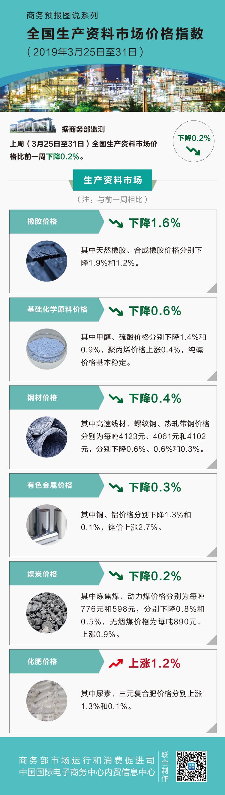 3月第五周生产资料价格小幅回落 天然橡胶下降1.9%