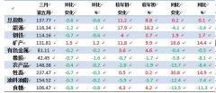 3月第五周中国大宗商品价格指数小幅下降 橡胶类下降