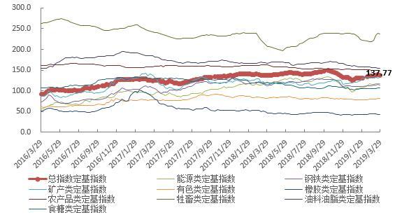 3月第五周中国大宗商品价格指数小幅下降 橡胶类下降1.6%